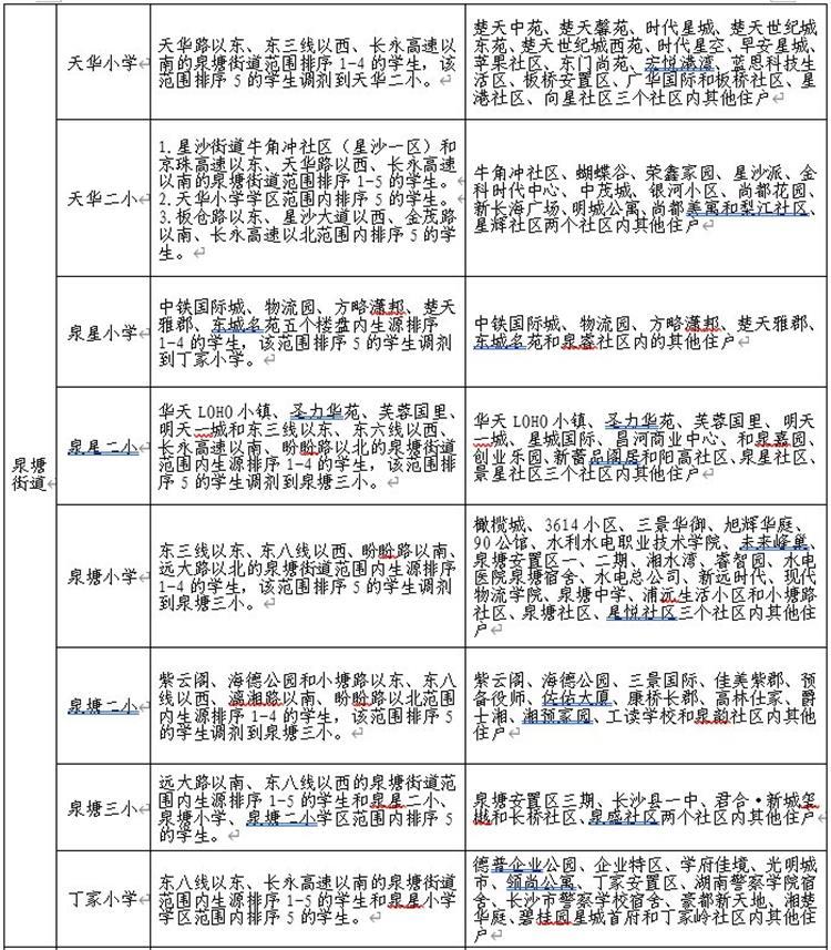 长沙县泉塘街道的学区怎么划分?小区/楼盘对应哪家学校?