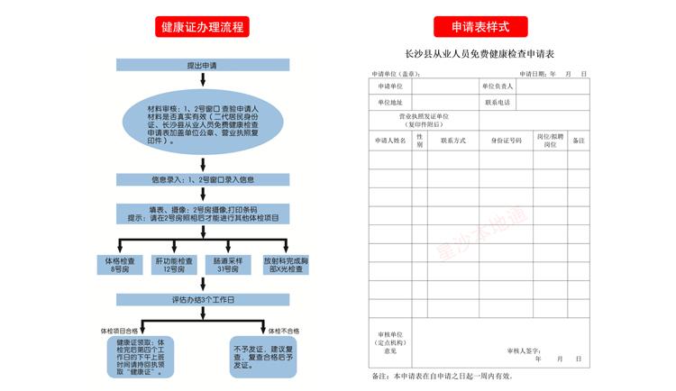 长沙县妇幼保健院从业人员免费办理健康证流程+常见问题
