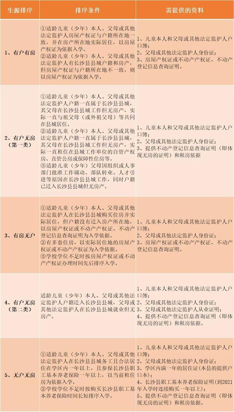 长沙县幼升小生源排序及需要提供什么资料?